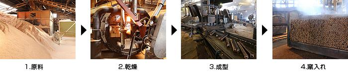 オガ炭の製造工程(原料・乾燥・成型・窯入れ)